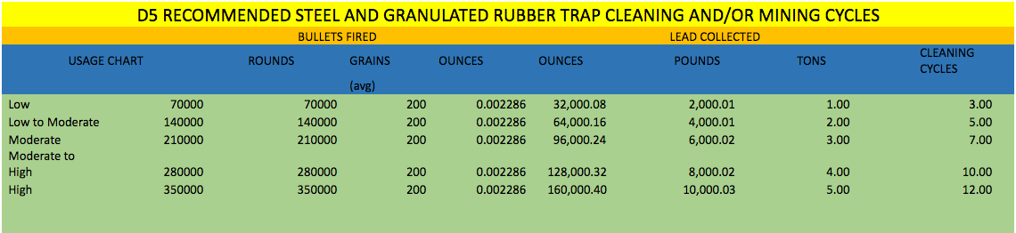 D5 Bullet Trap Cleaning Cycles